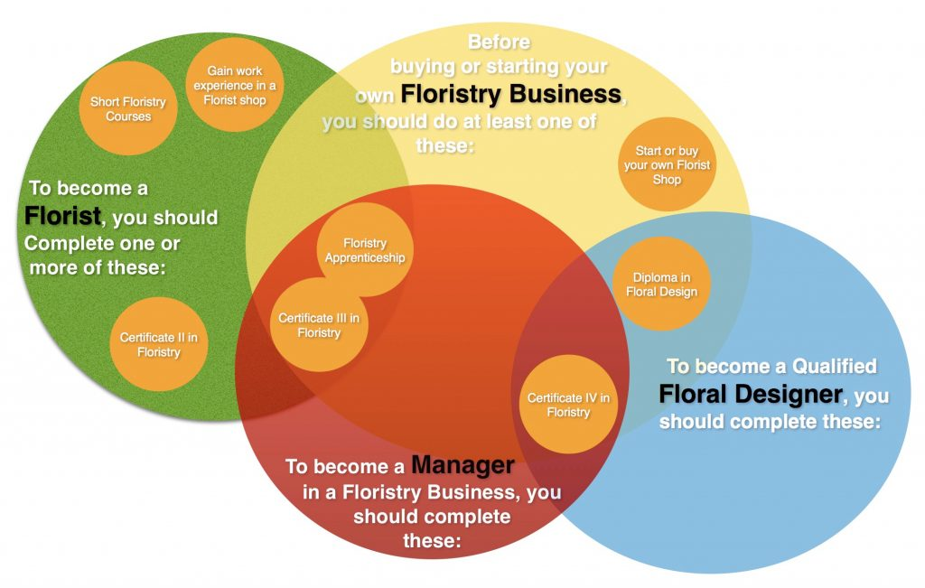 Floristry Apprenticeship and training chart